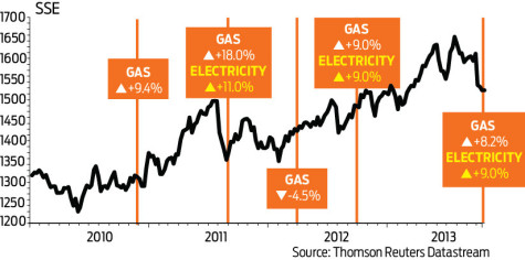 Politics hits energy stocks   Shares Magazine
