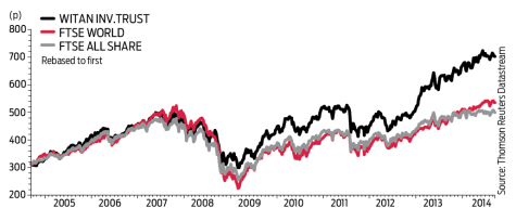 Investment Trusts Chart1