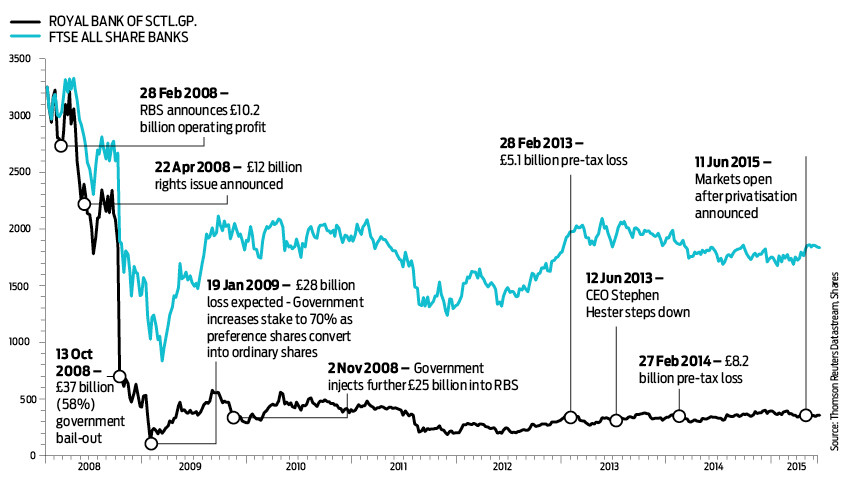 Ignore osbornes rbs offer shares magazine chart of the week ccuart Gallery