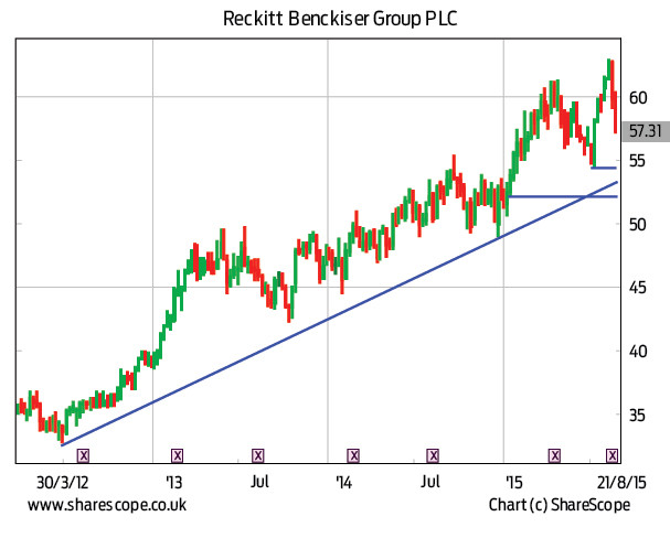 fad056b331 The trend in Reckitt started in 2000. This is a major trend - and it  accelerated in July 2013. The share price made fresh all-time highs earlier  in August ...