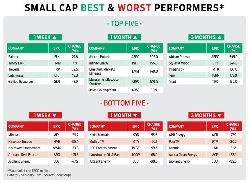 Fine Best Worst Small Cap Performing Tables Shares Magazine Home Interior And Landscaping Ologienasavecom