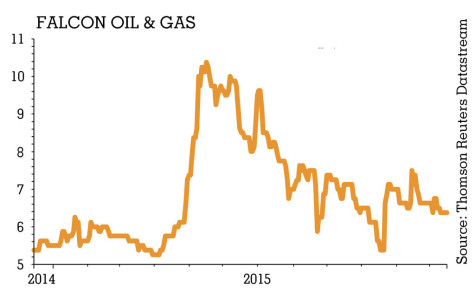 falcon oil and gas chart