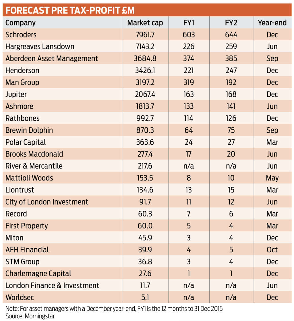 Asset Managers Uk