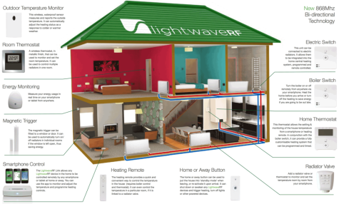 lightwaverf-heating house plan