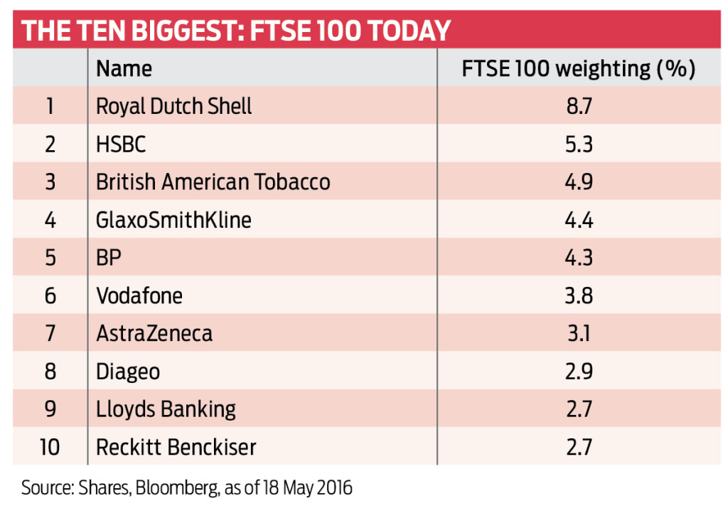 The changing face of the FTSE 100 | Shares Magazine