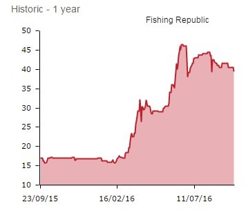 Fishing Republic - Sep 16