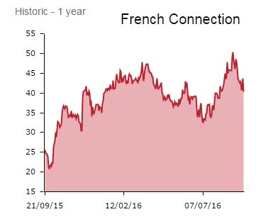 French Connection Group  FCCN    Summary   Shares Magazine