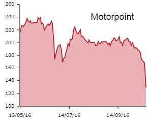 Motorpoint-graph