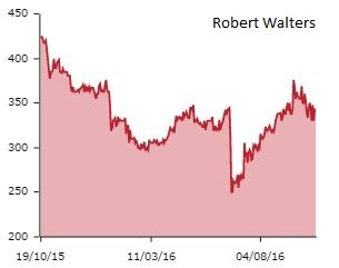 Robert Walters share price performance
