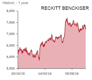 Reckitt Benckiser - OCT 16