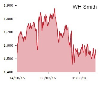 WH Smith  SMWH    Summary   Shares Magazine