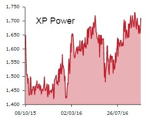 xp-power
