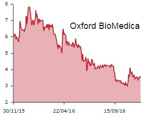 Oxford BioMedica graph