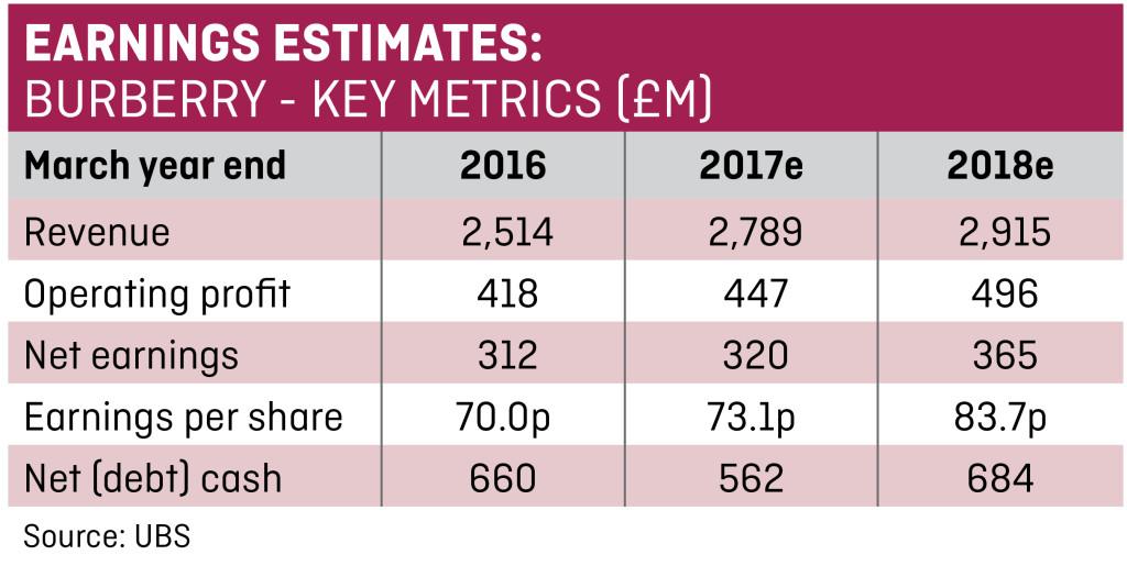 d440bce6ec4f Burberry s earnings set for major boost