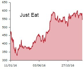 Just Eat new graph