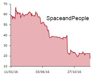 SpaceandPeople graph