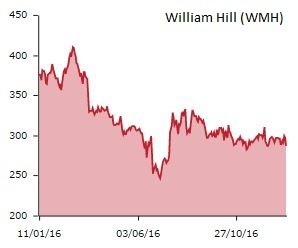 william hill shares