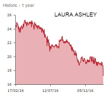 Laura Ashley - FEB 2017
