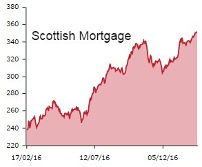 Scottish Mortgage graph