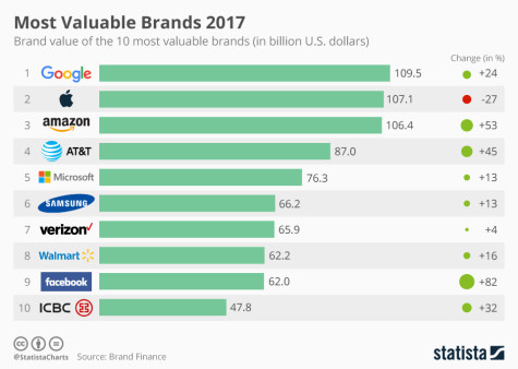 chartoftheday_9475_brand_value_of_10_most_valuable_brands_2017_n
