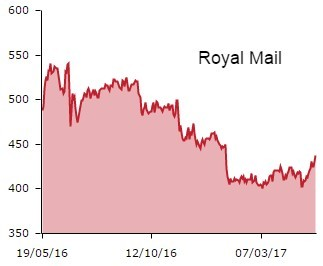 royal mail graph