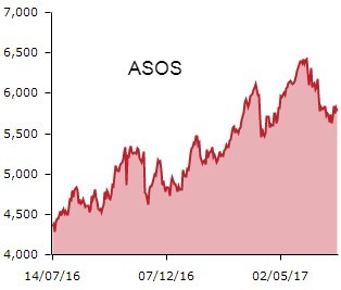 ASOS graph july
