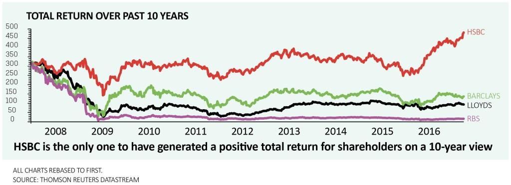 Time to buy the banks? | Shares Magazine