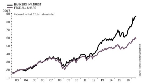 NVESTMENT TRUSTS CHART