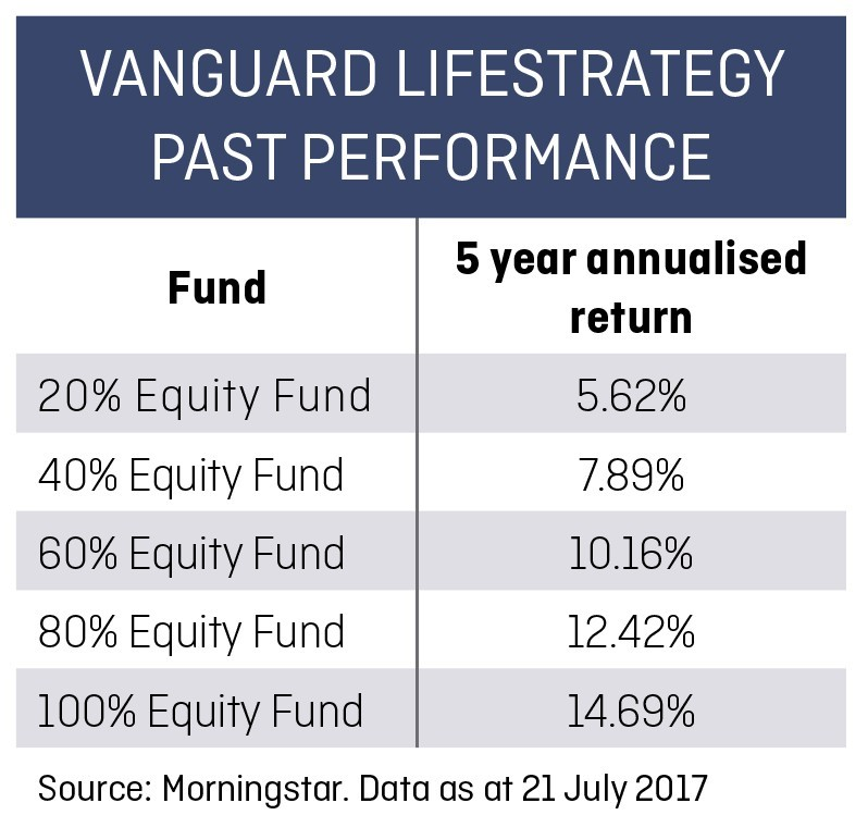 Vanguard Lifestrategy 80 >> Weighing Up The Vanguard Lifestrategy Funds Shares Magazine