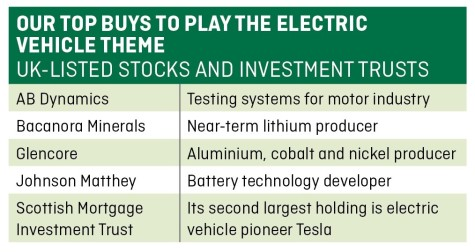 How to invest in the electric vehicle revolution | Shares Magazine