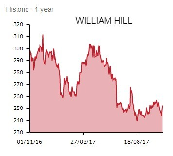 William Hill - OCT 17