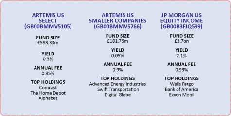 Favourite funds to get upside Stateside   Shares Magazine