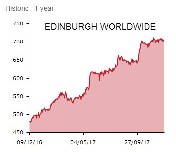 Edinburgh Worldwide Investment Trust - DEC 17