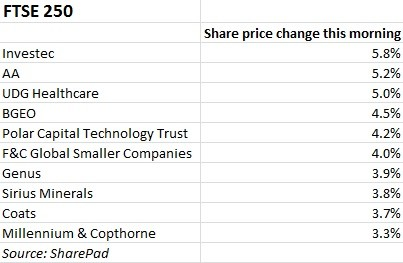 The top performing shares as the UK stock market starts to