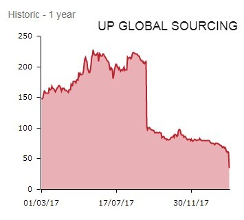UP Global Sourcing - FEB 18