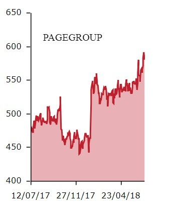 PageGroup  PAGE    Share Price   Shares Magazine (1)