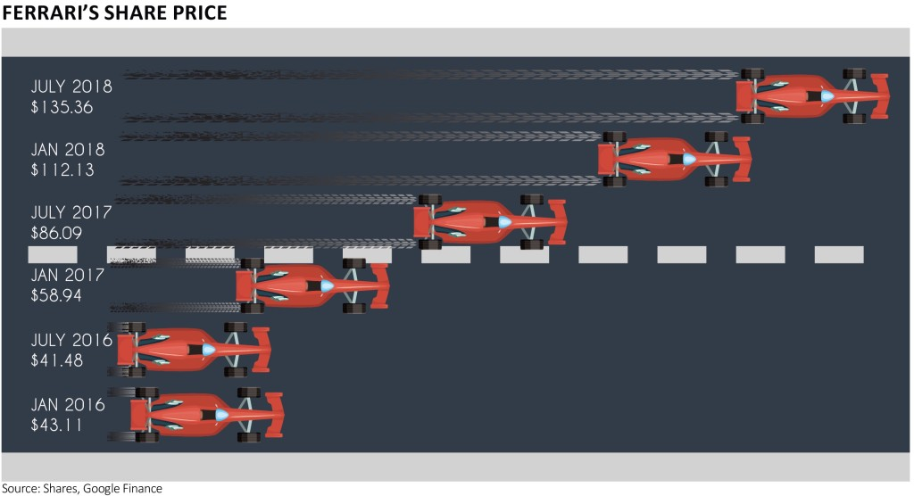 Ferrari S Share Price Race Is Still In Top Gear Shares Magazine