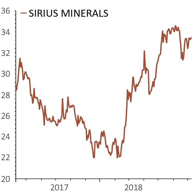 Sirus share price