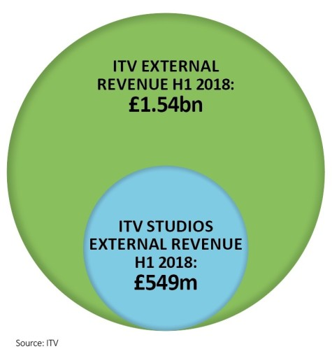 Is ITV about to pay £3bn for Endemol? | Shares Magazine