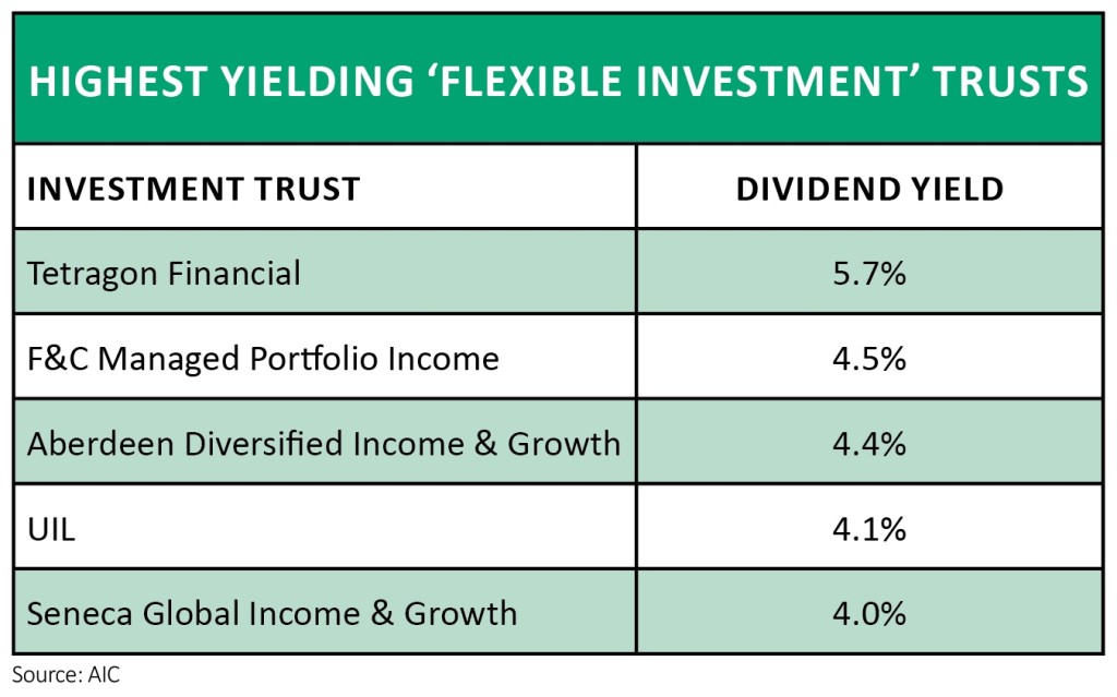 alternative investment trust distributions for education