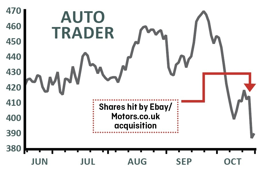 Will Auto Trader Be Overtaken By Ebay Shares Magazine