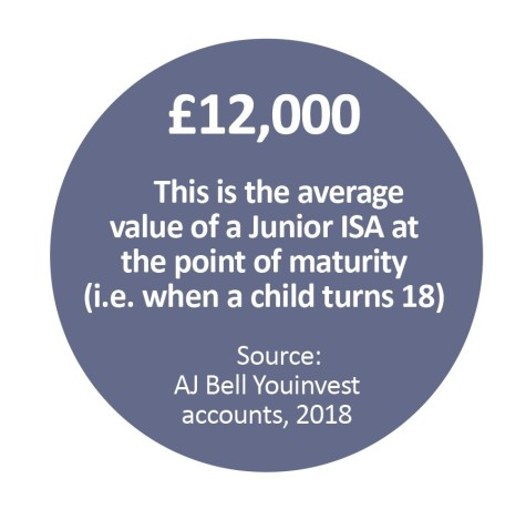 Discover some of the most popular investments in Junior ISAs