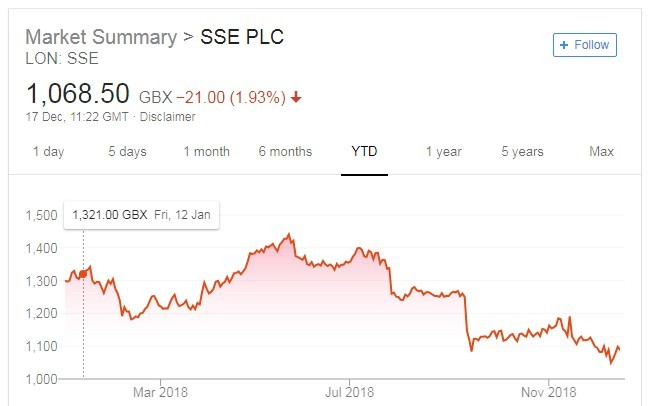 Investors await new SSE plan after plug is pulled on Npower