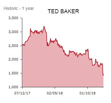 8266e8a7cf94c AJ Bell s Mould adds   Ted Baker does have some inherent strengths which  leave it better placed than some consumer-facing firms would be to face the  current ...