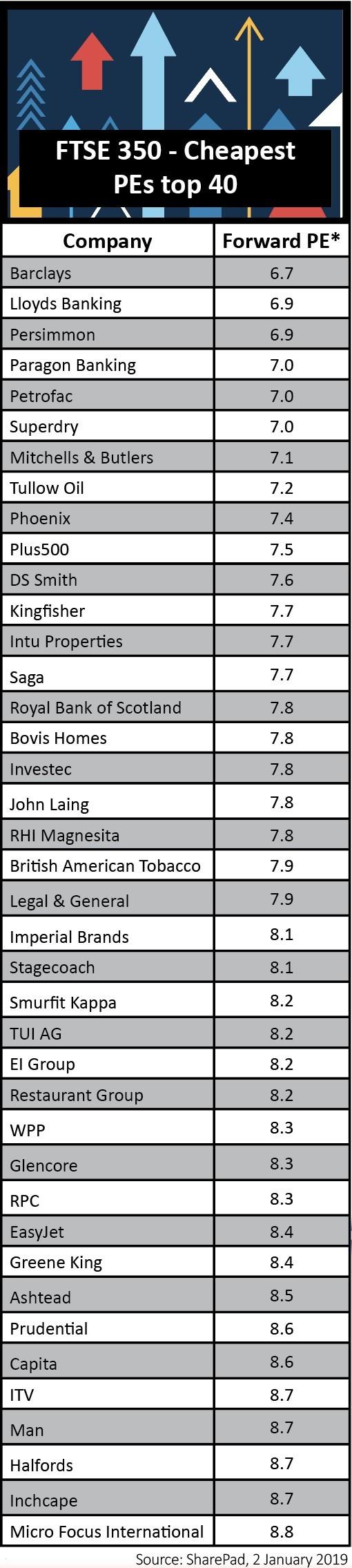 6 of the best UK value stocks | Shares Magazine