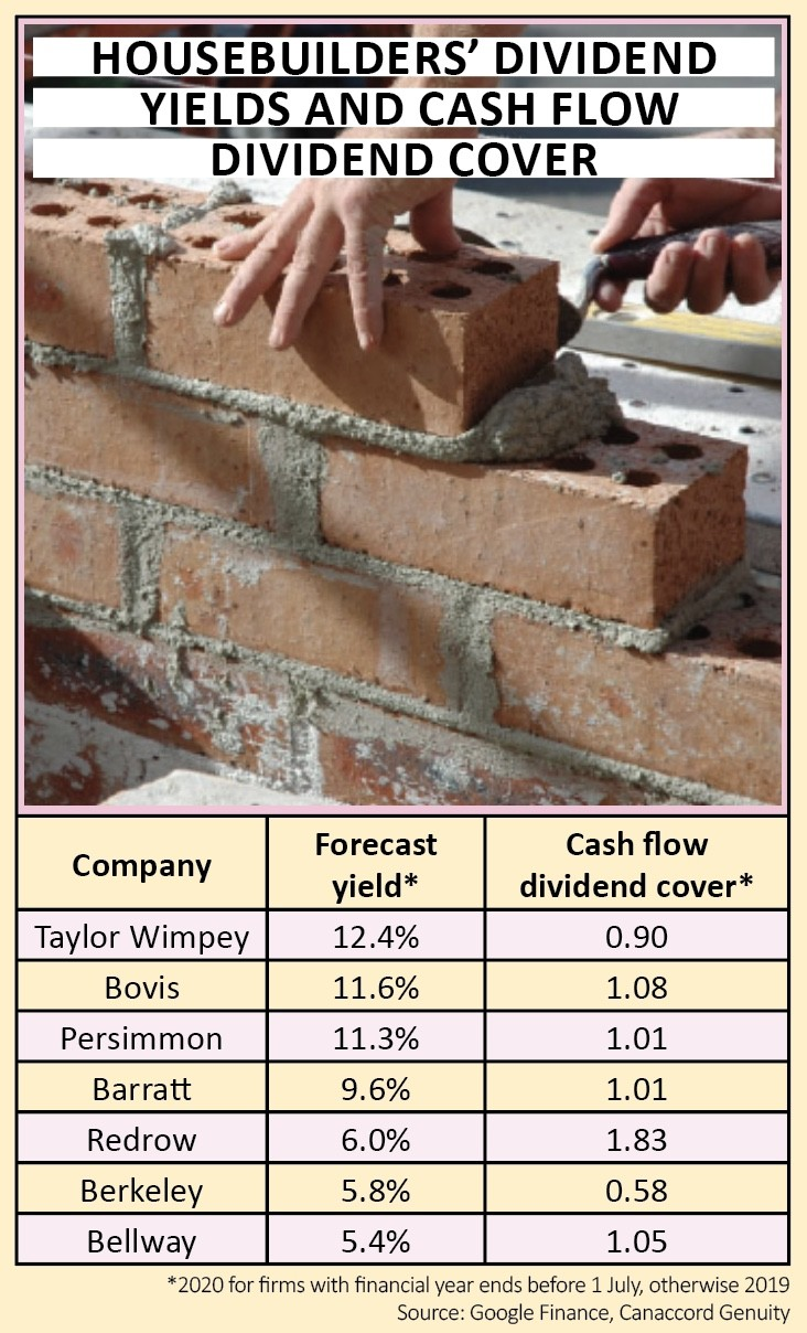 Time to buy housebuilders | Shares Magazine