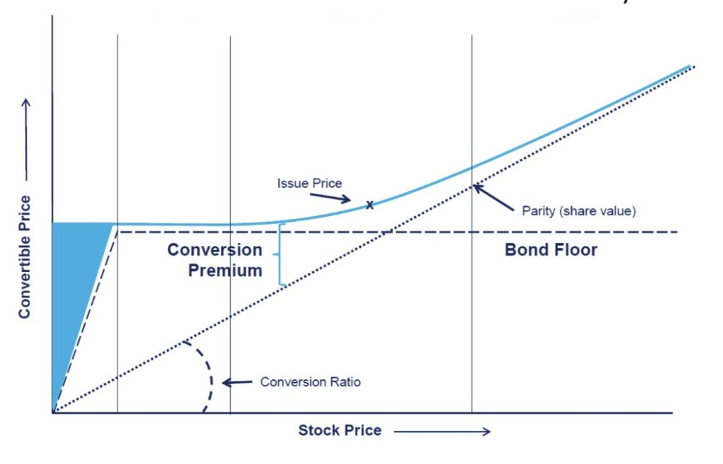 Convertible investment grade bonds dynamic investment strategies of hedge funds