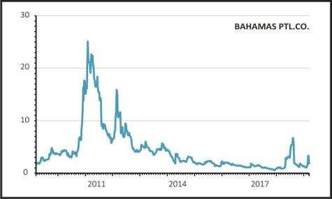 Bahamas Petroleum hunts for oil exploration partner (again), 15 Mar