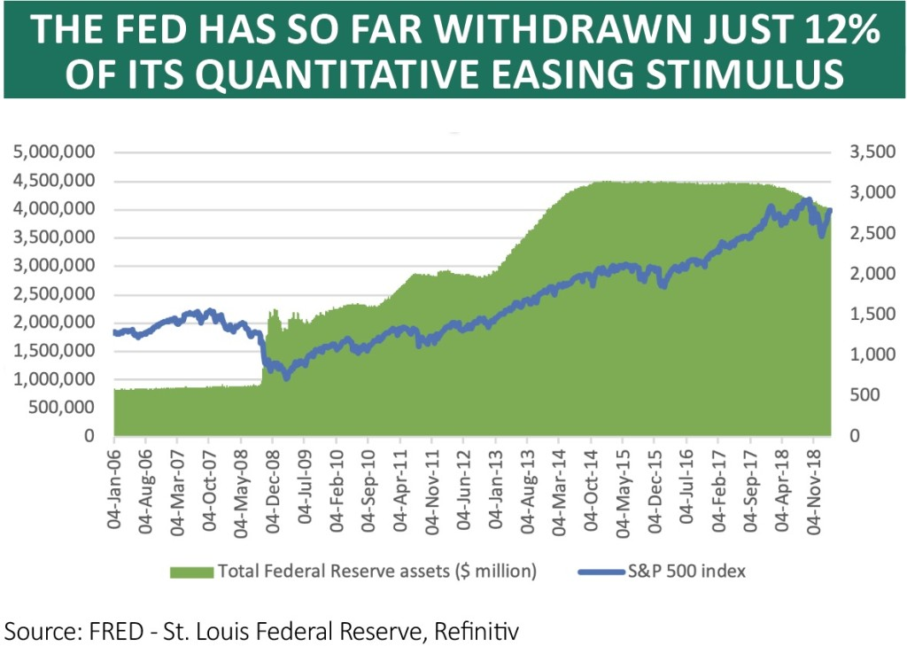 Is the US Federal Reserve stuck between a rock and a hard