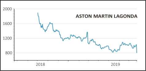 Aston Martin Stock >> Aston Martin Shares Crash Out On Lowered Full Year Targets